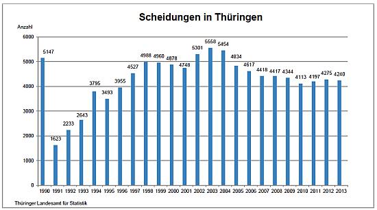 | Bildquelle: Thüringer Landesamt für Statistik