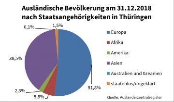 Zahl der ausländischen Mitbürger in Thüringen 2018 um rund 8 Prozent angestiegen